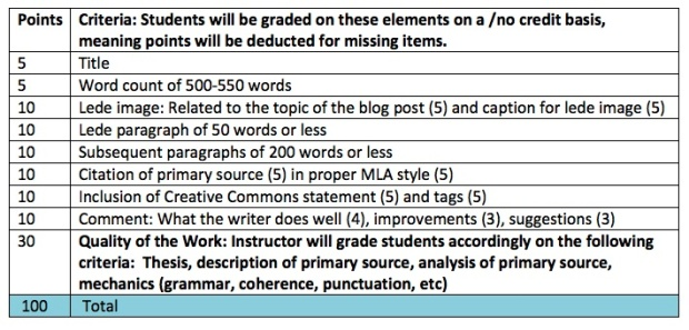 Rubric for Blog Post: Writing Course