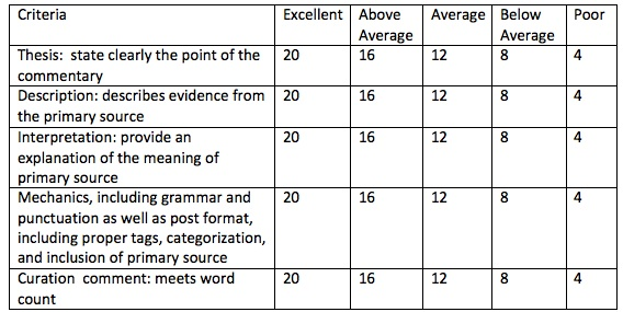 Rubric for Curation: Writing Course
