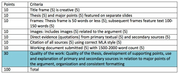 Deconstructed Essay Rubric